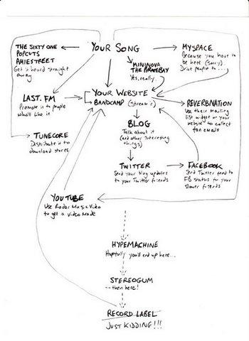 Musicians-socialmedia