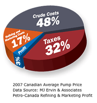 Gas-price-piechart