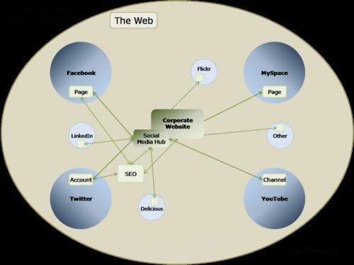 Corporate-media-ecosystem-smm-1024x767
