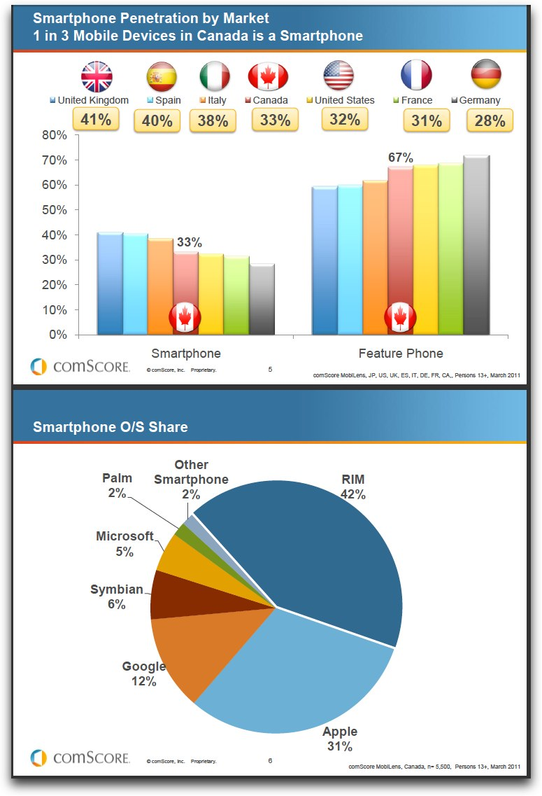 Comscore-smartphone-data-canada-march2011